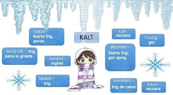 Despre rece si frig in limba germana.